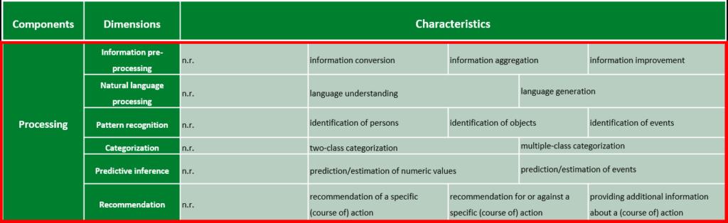 Textfeld: Abbildung 3: Ebene der Informationsverarbeitung